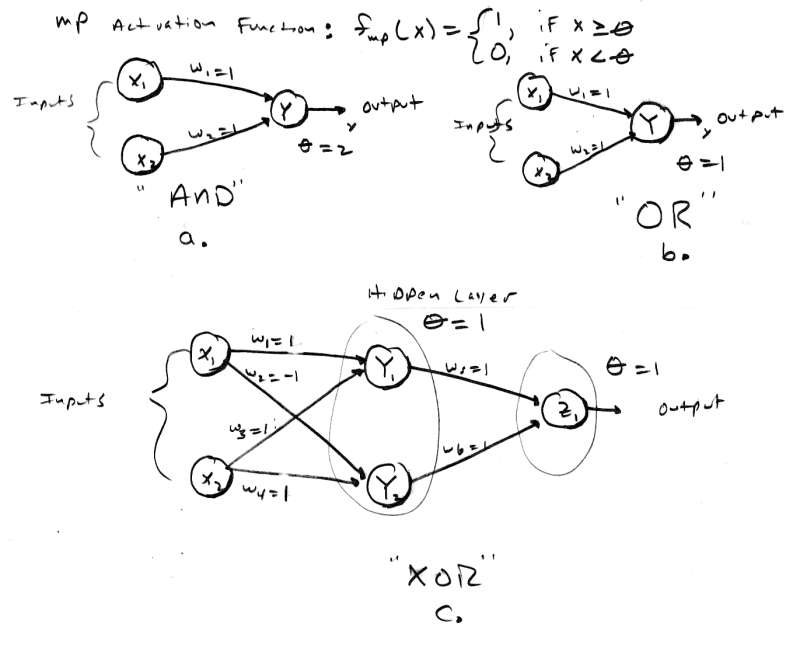 Artificial neuron - Wikipedia