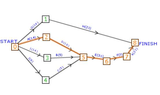 gamedev net   critical path analysis and scheduling for game    critical path analysis  step