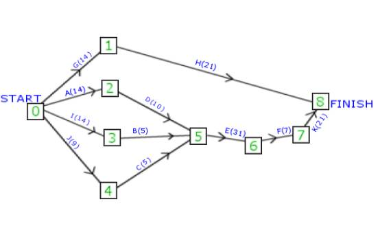 Gamedev critical path analysis and scheduling for game development critical path analysis step 5 ccuart Images
